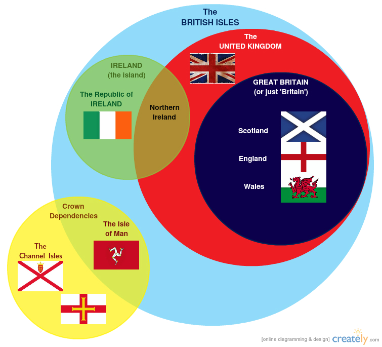 political relationship between england and scotland